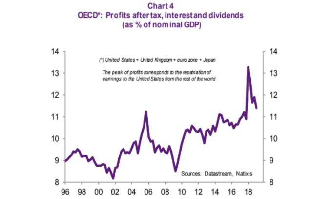 企業獲利(稅後分配後)佔 GDP 比重 (來源: NATIXIS)