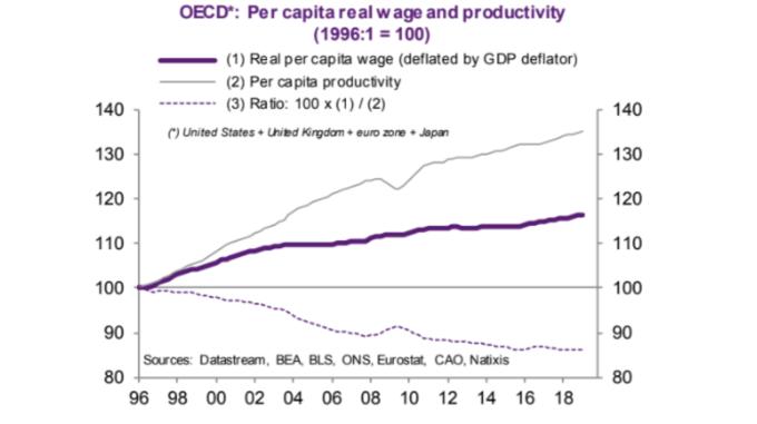 紫:實質薪資 灰:勞動生產力 虛線:每單位勞動產出報酬(來源: NATIXIS)