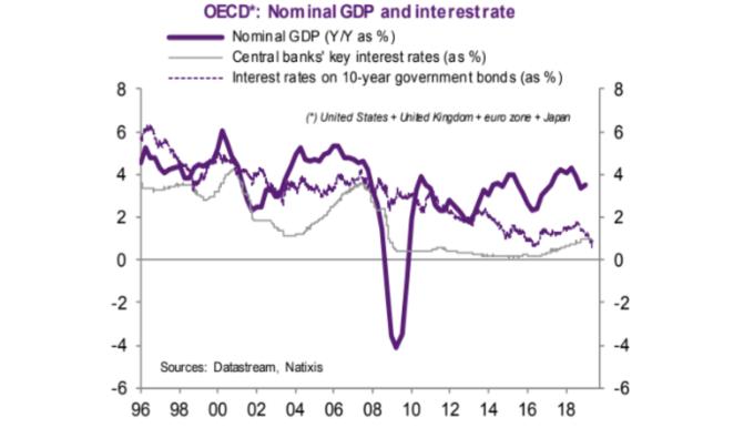 紫:名目 GDP 年增率 灰:央行基準利率 虛線:十年期公債利率(來源: NATIXIS)