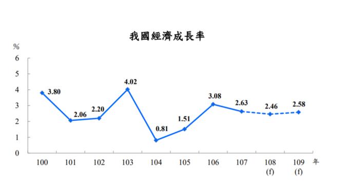 主計總處預估今年台灣全年經濟成長率(GDP)將達2.46%。(圖:主計總處提供)