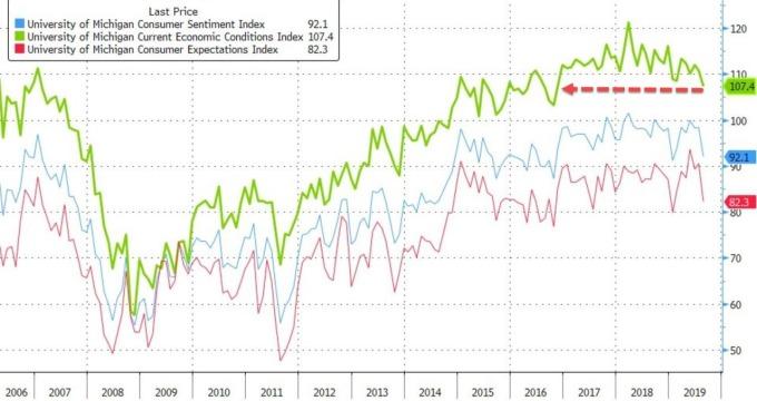 綠:密大消費者經濟狀況指數 藍:密大消費者信心指數 紅:密大消費者預期指數 圖片:Zerohedge