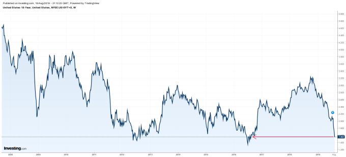 10 年期美債殖利率週線走勢圖 (2008 年至今表現) 圖片:investing.com