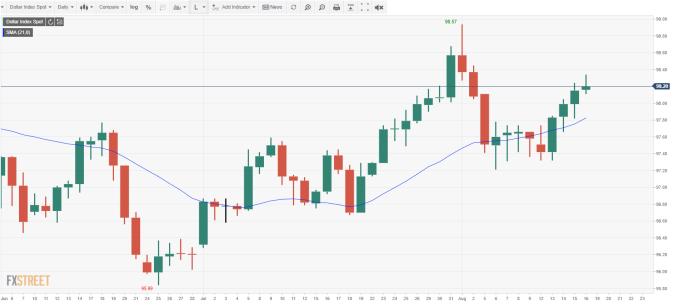USD INDEX 日線 (來源: FXSTREET)