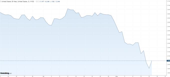 30 年期美債殖利率 (來源: investing.com)