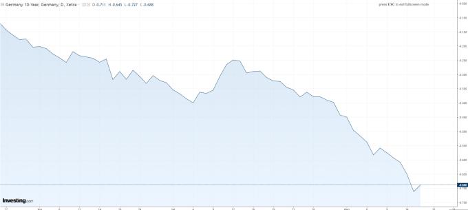 十年期德債殖利率 (來源: INVESTING.COM)