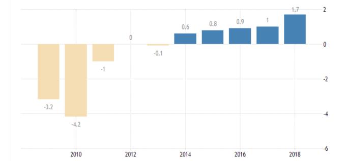 德國政府預算佔 GDP 比 (來源: Trading economics)