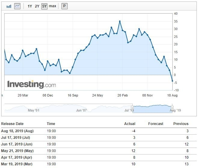 日本路透短觀指數 (圖:Investing.com)