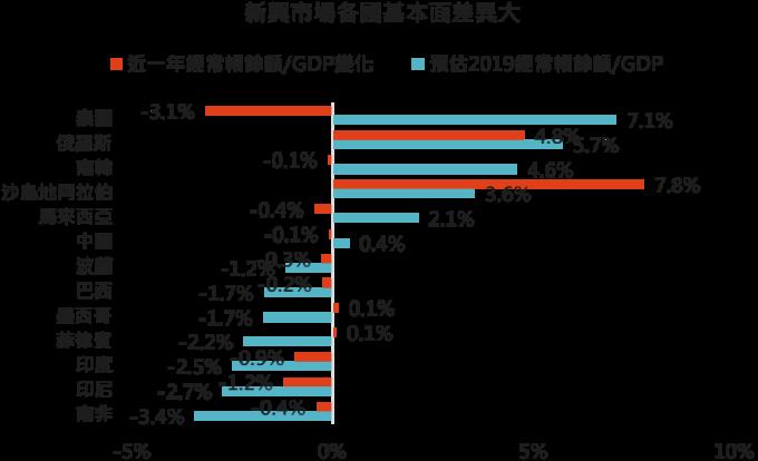 資料來源:Bloomberg,「鉅亨買基金」整理,採 MSCI 新興市場指數主要組成國家,2019/8/14。