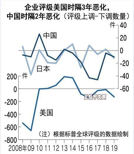 (圖:日經中文網)