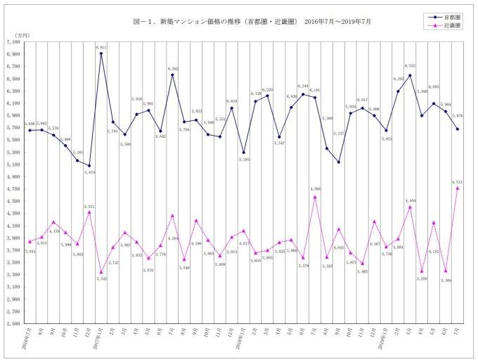 日本首都圈、近畿圈近年華廈房價變化。(圖片:不動產經濟研究所)