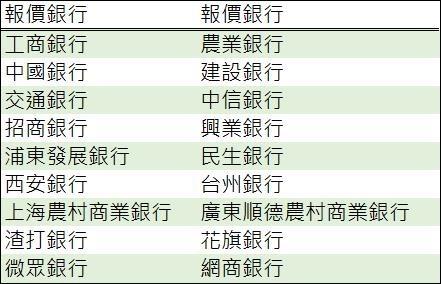 (資料來源:鉅亨網彙整製表)18家報價銀行