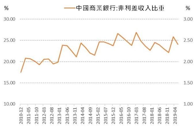 (資料來源:wind)中國銀行業非息收入比重不足1 /4,高度依賴利差收入