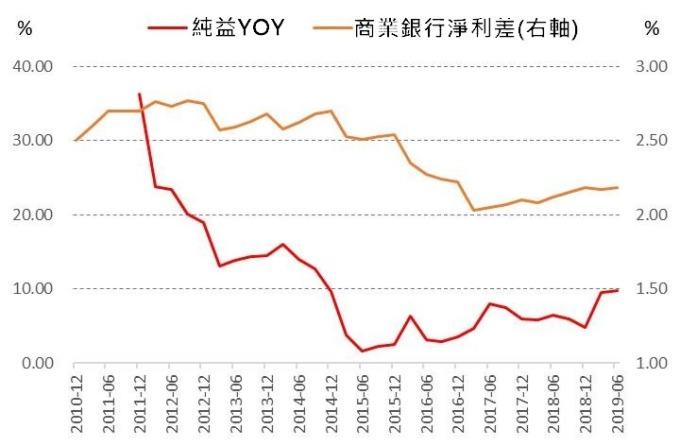 (資料來源:wind)利差與獲利成長變化