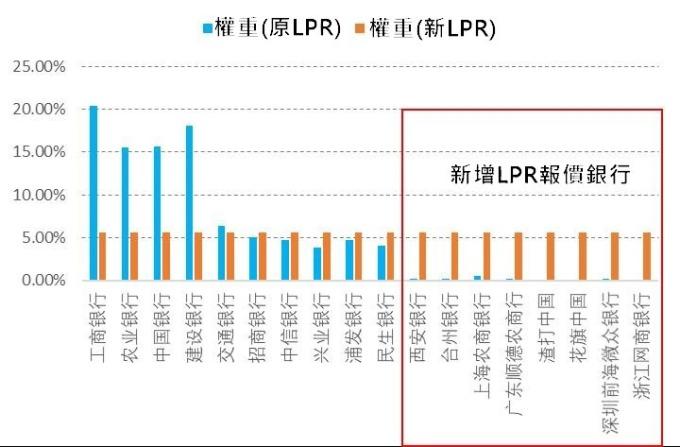 (資料來源:wind) 新LPR機制下中小銀行權重顯著提升