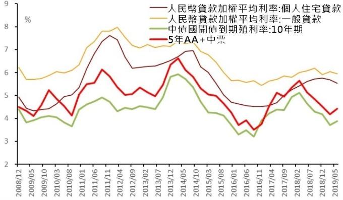 (資料來源:wind) 貸款利率並未完全跟隨市場利率下滑