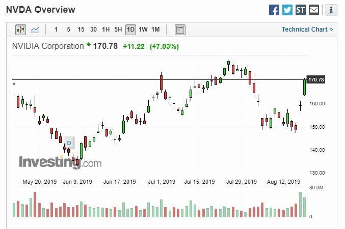 Nvidia 股價走勢 (圖片: Investing)