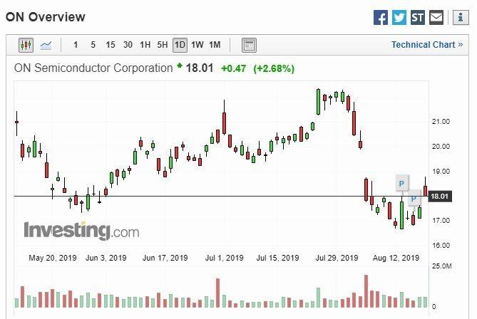 安森美半導體股價 (圖片: Investing)