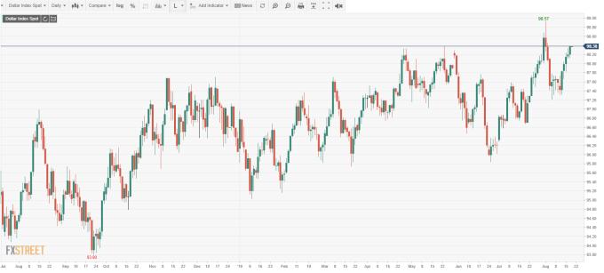 USD INDEX 日線 (來源:FXSTREET)