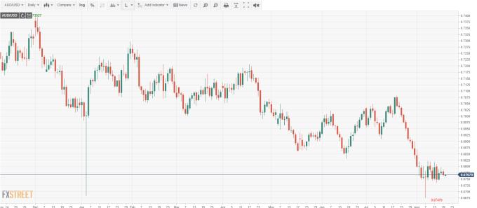 AUD/USD 日線 (來源:FXSTREET)