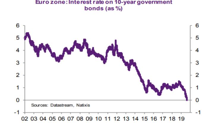 歐元區 10 年期公債利率 (來源: Natixis))