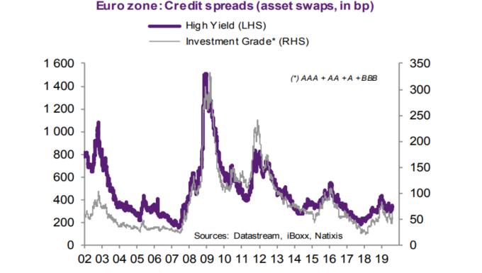 信用利差 紫: 高收益債 灰: 投資等級債 (來源: Natixis)