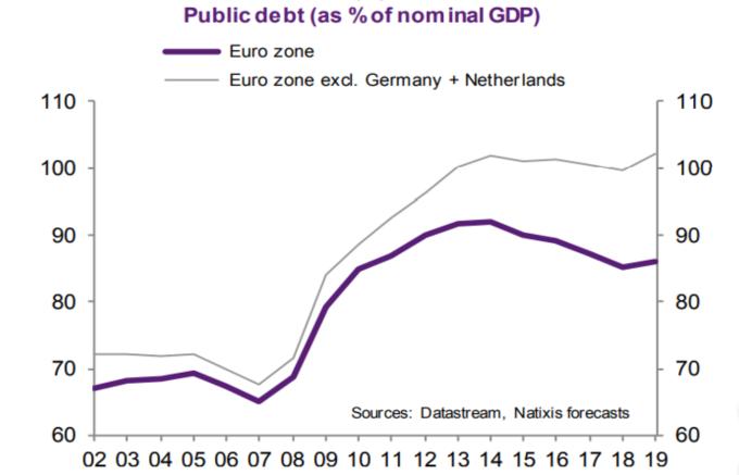 債務占 GDP 紫: 歐元區 灰: 歐元區排除德國與荷蘭 (來源: Natixis)