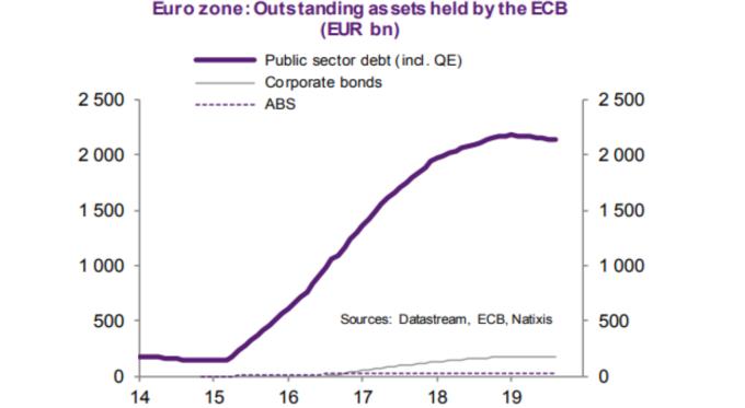 ECB 資產負債表 粗線: 公債 灰: 公司債 虛線:(來源: Natixis)