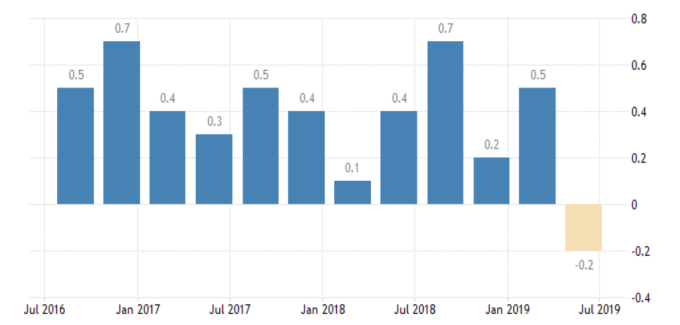 英國GDP季增率 (來源:Trading economics)