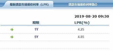 (資料來源:上海銀行間同業拆款利率)