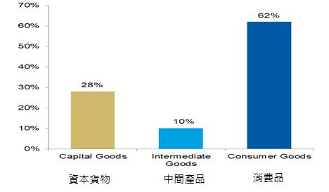資料來源:美國國際貿易委員會、聯合國、高盛全球投資研究。資料截至2019年8月5日。預測/估計係根據目前市況,可能有變,且未必實現。其他資料來源為Bloomberg,2019/07/31
