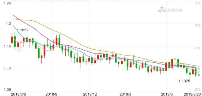 歐元兌美元周 K 線圖。(來源:新浪財經)