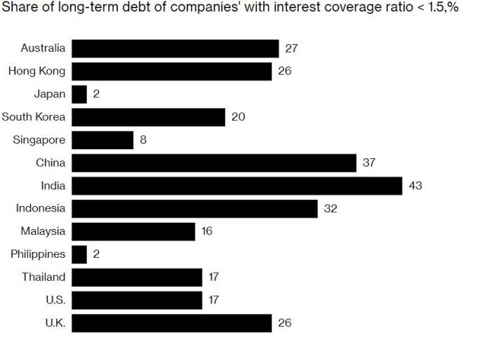 印度和中國企業長期債利息覆蓋率小於 1.5% 的比率偏高。(來源:麥肯錫、Bloomberg)