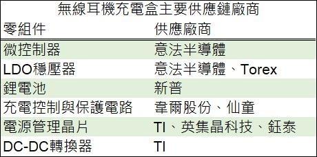 (資料來源: 鉅亨網彙整製表)