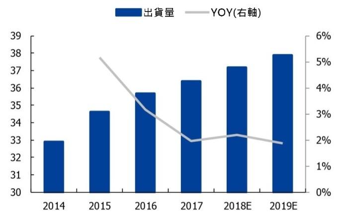 (資料來源: 智研諮詢) 2014~2019 年全球手機鏡頭模組消費量 (億顆)