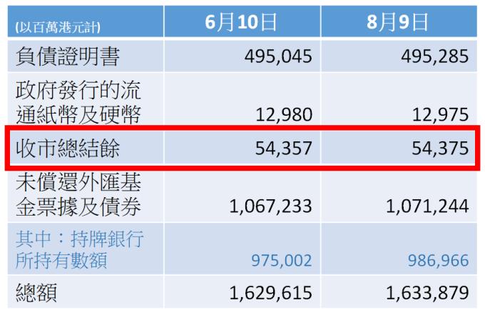 ▲從香港金管局公布的數據顯示 (圖一、圖二),過去兩個月香港的貨幣基礎一直保持穩定。資料來源:香港金融管理局