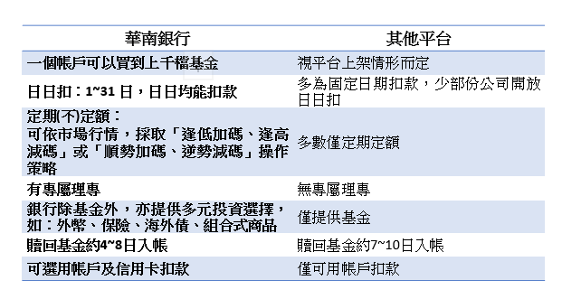 資料來源:華南銀行