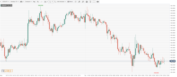 USD/JPY 15 分鐘線 (來源: FXSTREET)