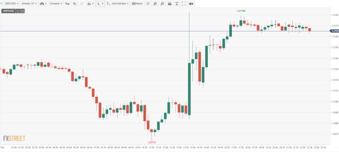 GBP/USD (來源: FXSTREET)