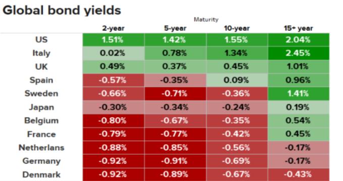 全球公債殖利率 (來源:CNBC)