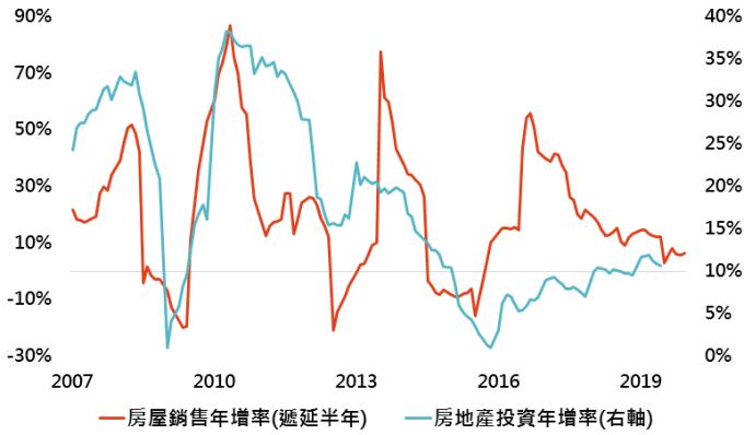 資料來源:Bloomberg,「鉅亨買基金」整理,資料日期:2019/8/20。此資料僅為歷史數據模擬回測,不為未來投資獲利之保證,在不同指數走勢、比重與期間下,可能得到不同數據結果。