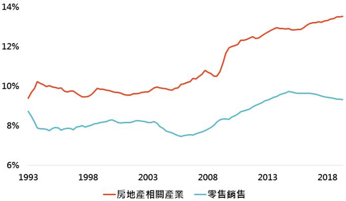 資料來源:Bloomberg,「鉅亨買基金」整理,以上比率為GDP中各分項佔整體GDP比重,資料日期:2019/8/20。此資料僅為歷史數據模擬回測,不為未來投資獲利之保證,在不同指數走勢、比重與期間下,可能得到不同數據結果。