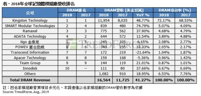 各 DRAM 模組廠 2018 年營收表現。(資料來源:TrendForce)