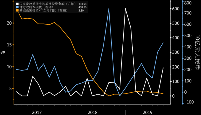 白:中國發改委批准的基建投資規模、藍:中國地方政府專項債、橘:中國基建投資年增率 圖片:Bloomberg