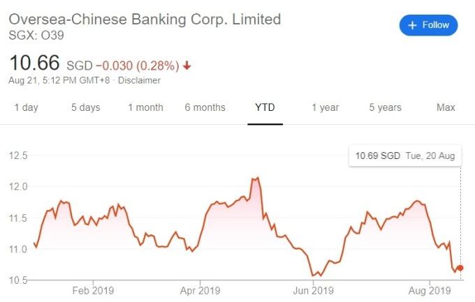 華僑銀行今年至今股價走勢 (圖:Google)
