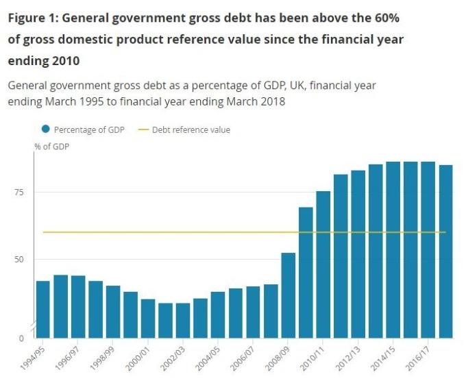 英國政府淨債務佔 GDP 比率趨勢 (圖:英國國家統計局)