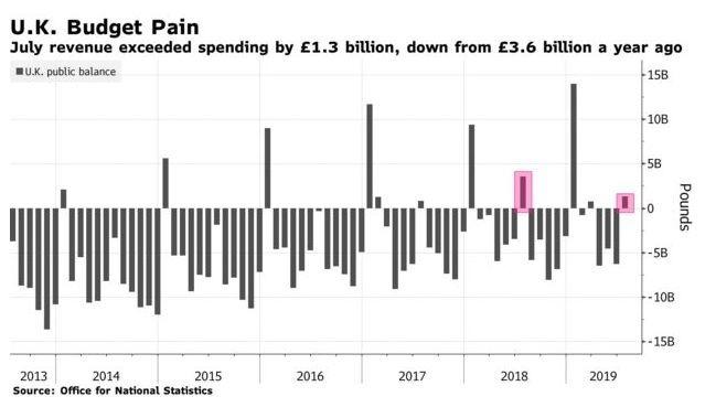 英國公共收支情形 (圖:Bloomberg)