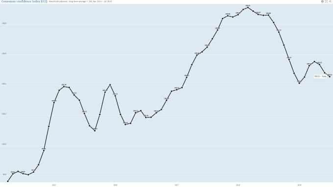 OECD 全球消費者信心指數 (來源: OECD)
