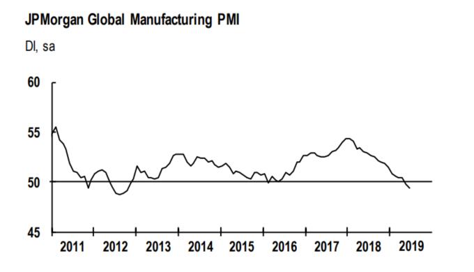 全球製造業 PMI 指數 (來源: JPMorgan)