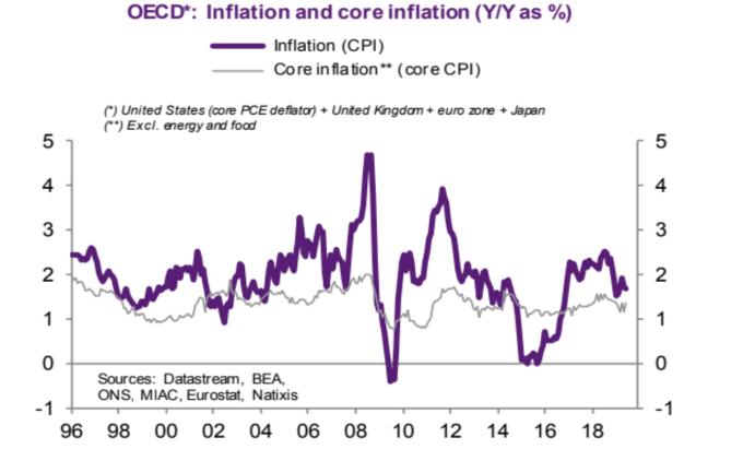 紫: OECD 通膨年增率 灰: 核心通膨年增率 (來源: Natixis)
