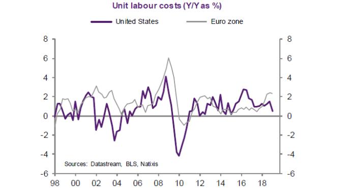 單位勞動成本年增率 紫:美國 灰:歐元區 (來源: Natixis)